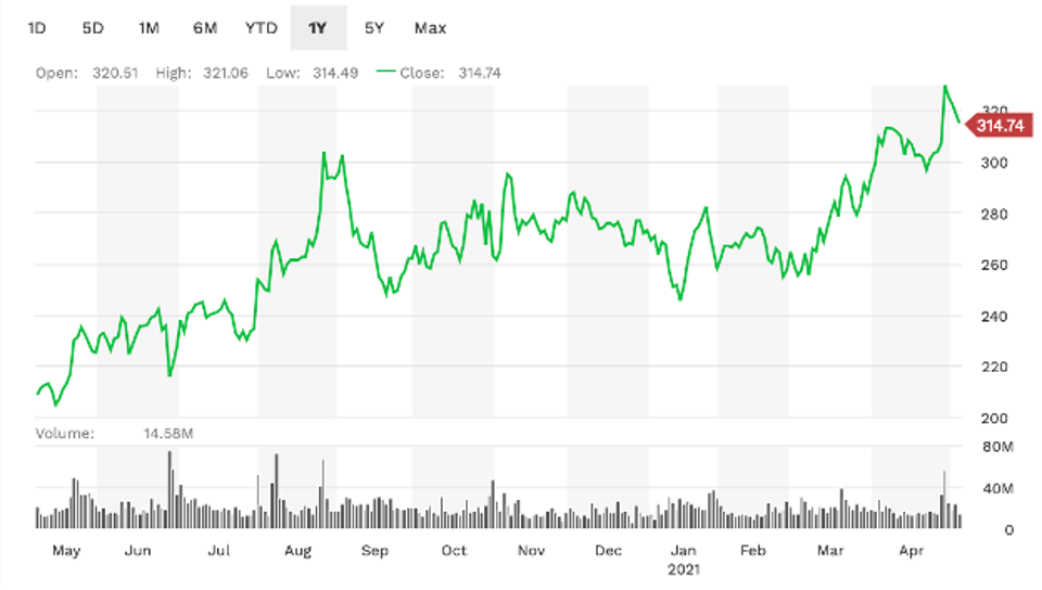 Facebook's 1-year performance