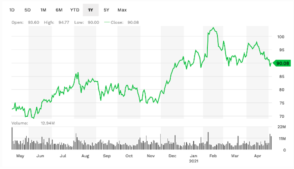 Activision's 1-year performance