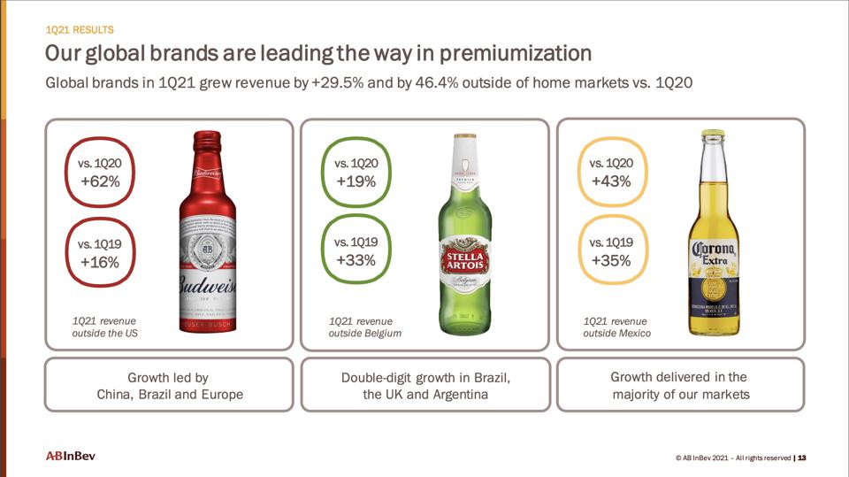 AB InBev saw strong growth from its three leading premium brands Budweiser, Stella Artois, and Corona.