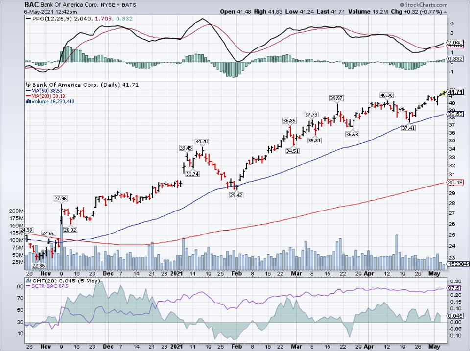Simple moving average of Bank of America Corp (BAC)