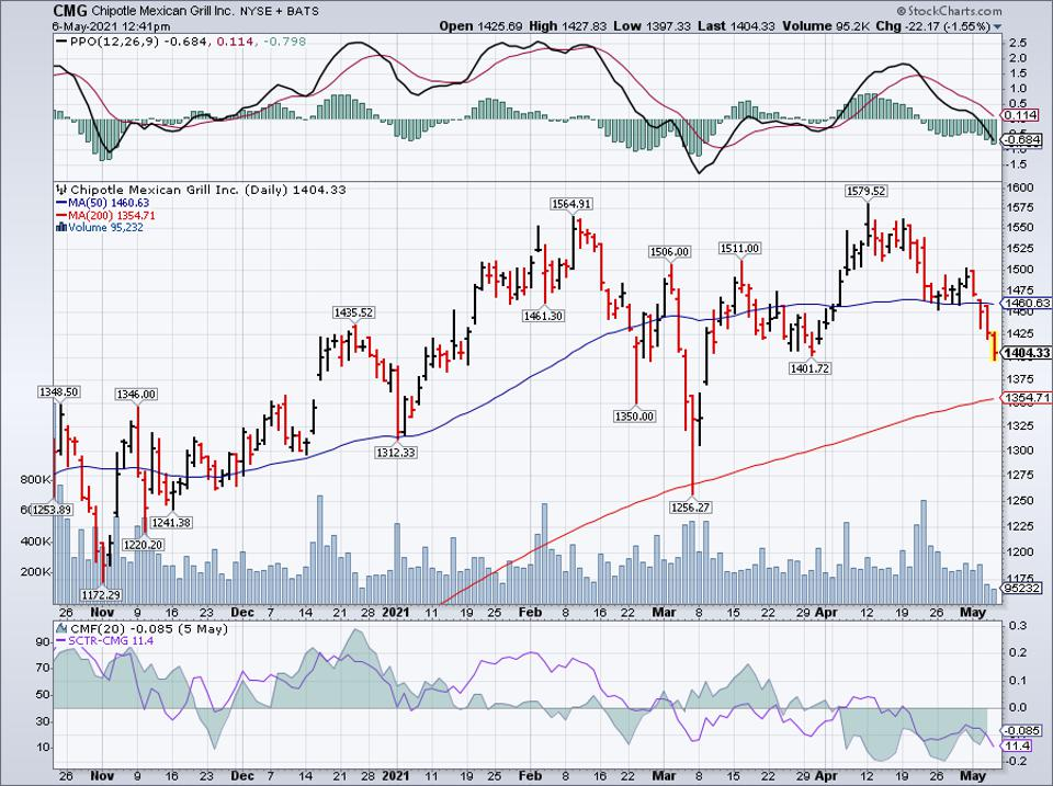 Simple moving average of Chipotle Mexican Grill Inc (CMG)