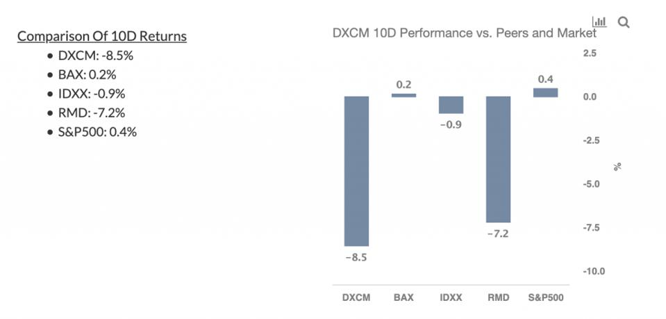 DXCM 10-Day Performance