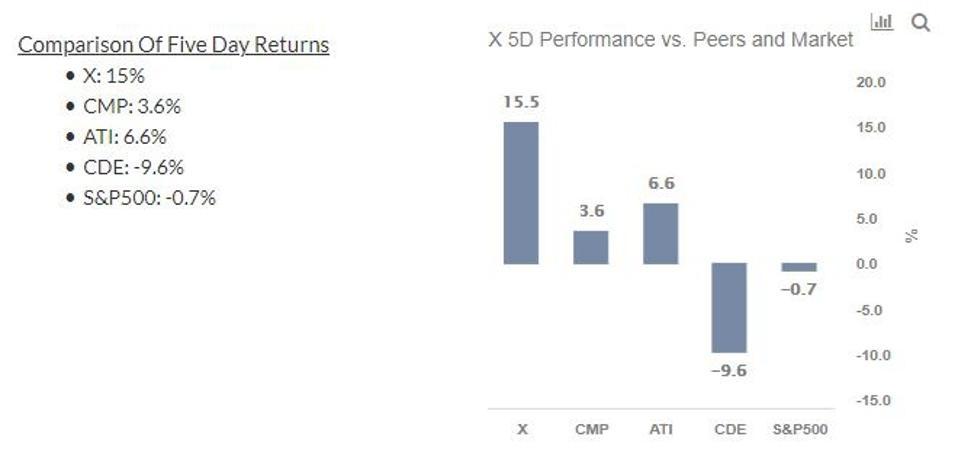 X-Stock 5-Day Performance