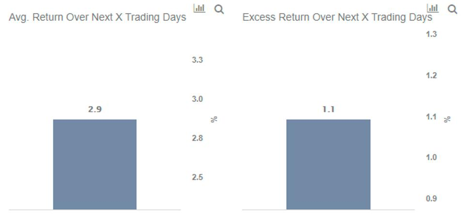 HES Stock Average Return