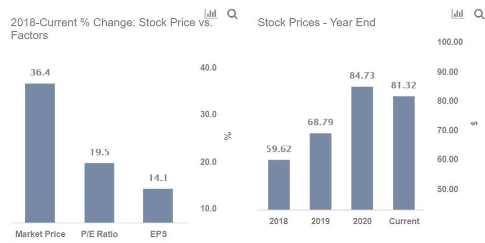CL Stock Growth Factors