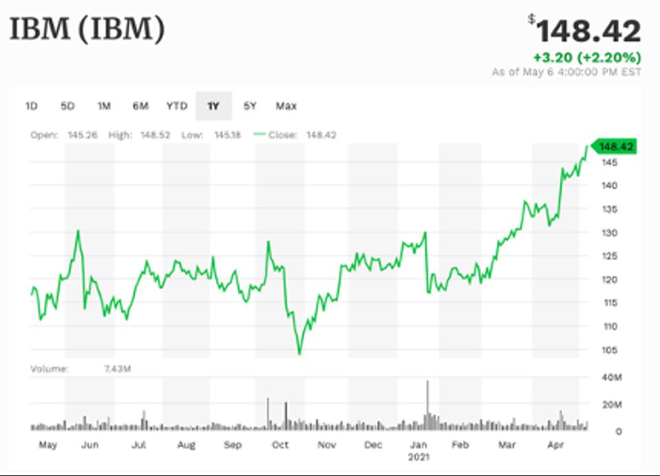 IBM 1-year performance