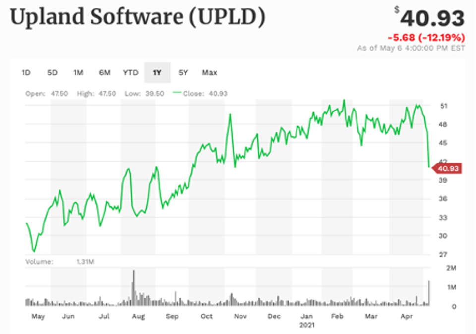 Upland 1-year performance
