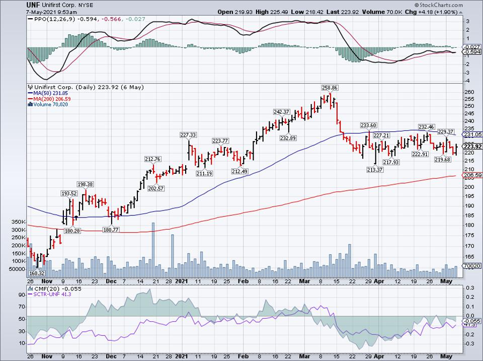 Simple moving average of Unifirst Corp (UNF)