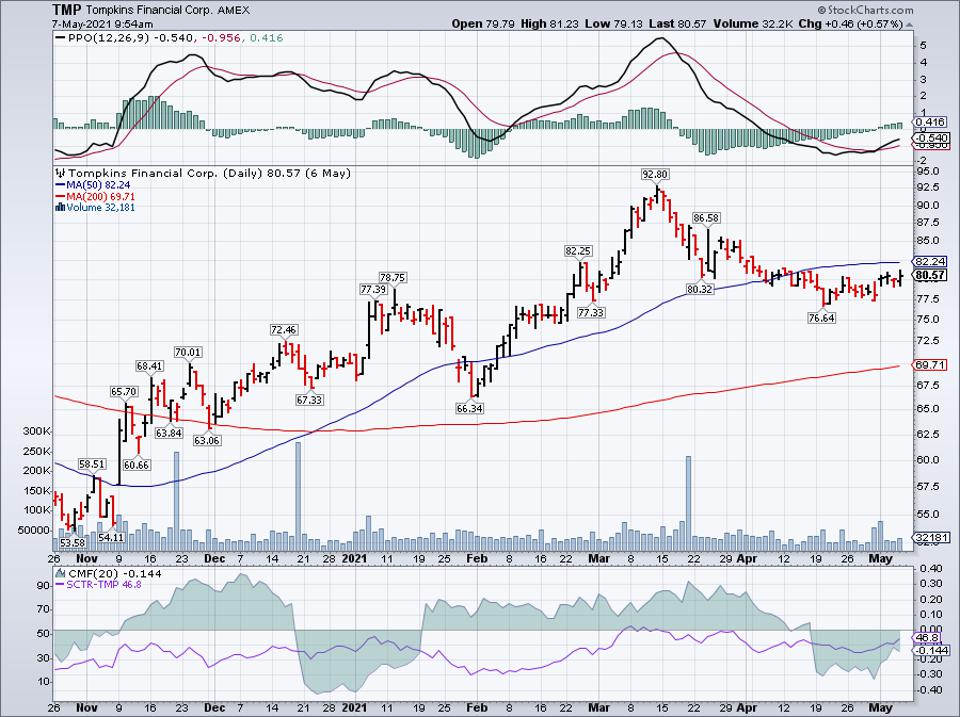 Simple moving average of Tompkins Financial Corp (TMP)