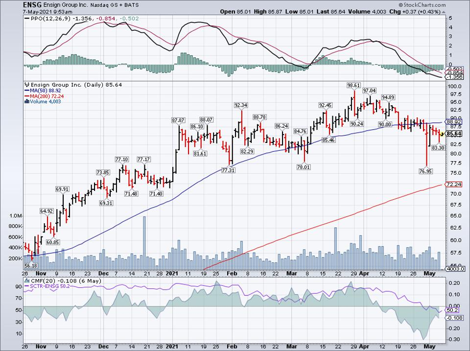 Simple moving average of Ensign Group Inc (ENSG)