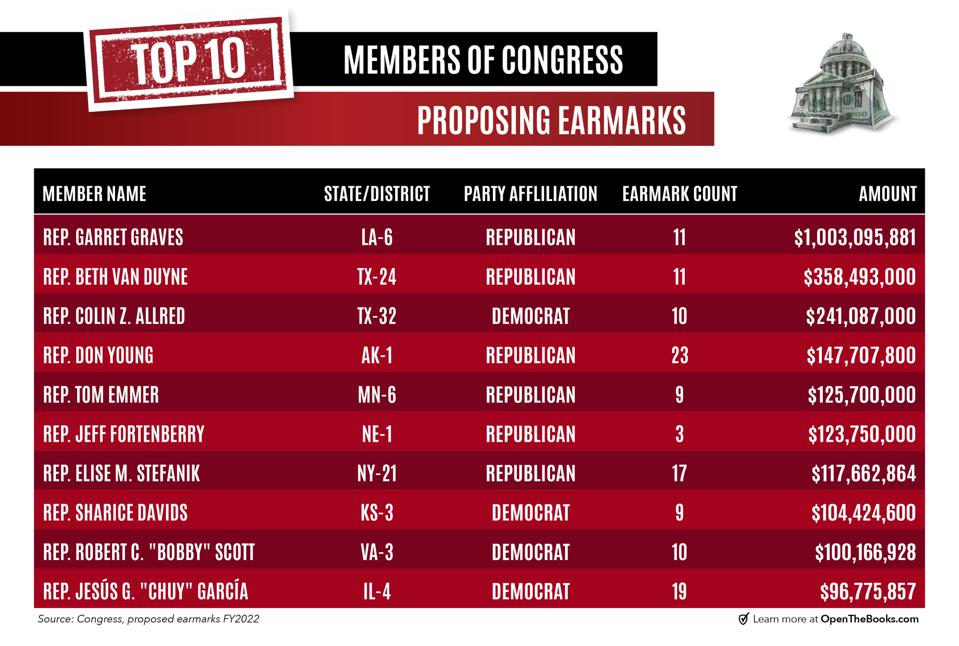 Ranking the top congressional earmarkers 2021