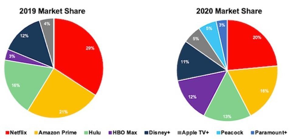 Market Share of Streaming Platforms 2019-2020
