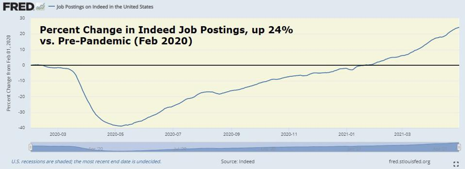 Percent change in Indeed job postions, up 24% vs pre-pandemic level