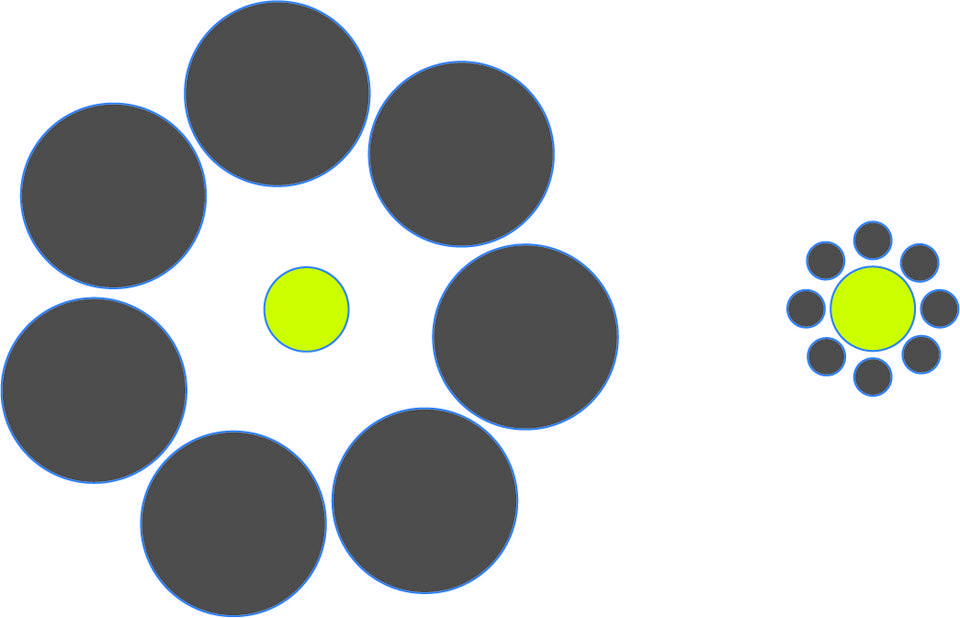 Six large gray circles surrounding a yellow circle, next to the same yellow circle surrounded by eight smaller gray circles. It creates an optical illusion whereby the second yellow circle looks smaller than the first one.