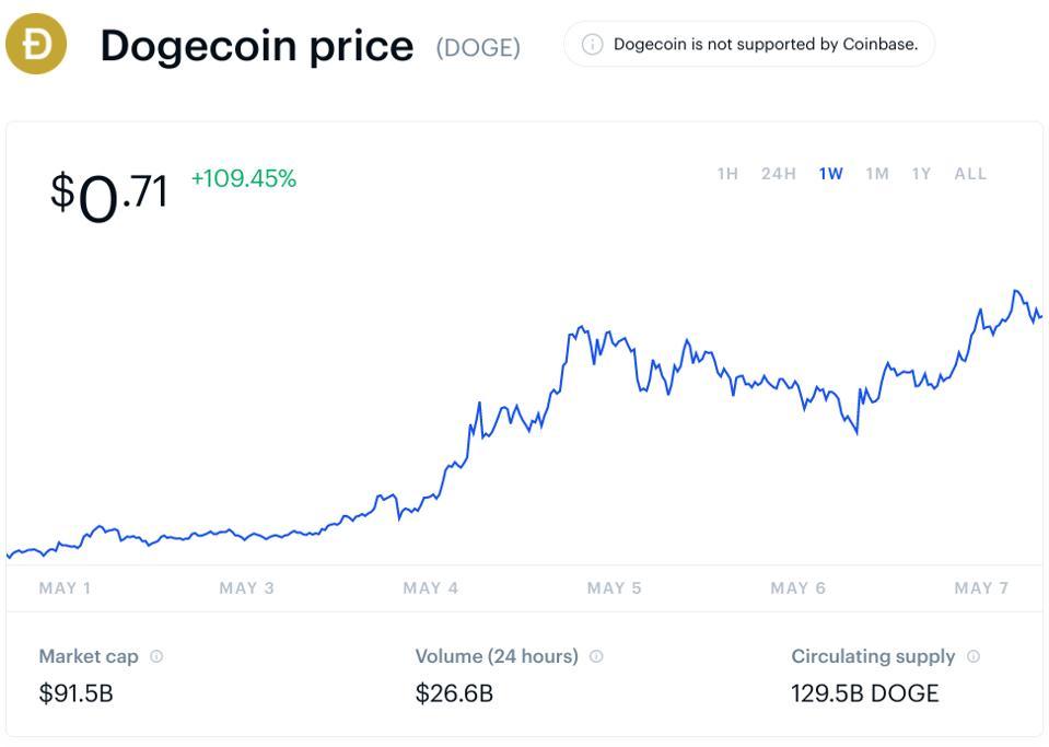 dogecoin, dogecoin price, Elon Musk, SNL, Saturday Night Live, crypto, chart