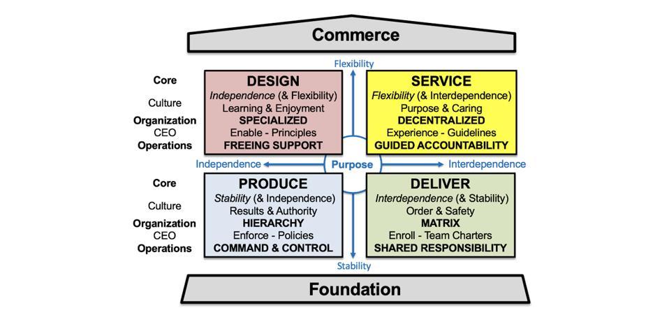Commerce - Design - Produce - Deliver - Service - Foundation