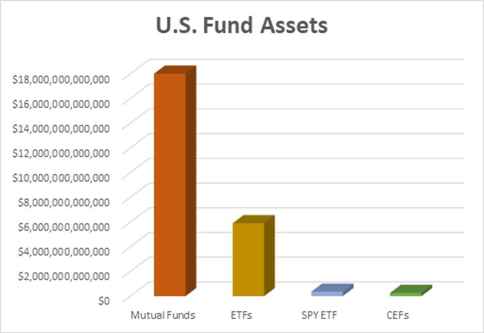 US Fund Assets