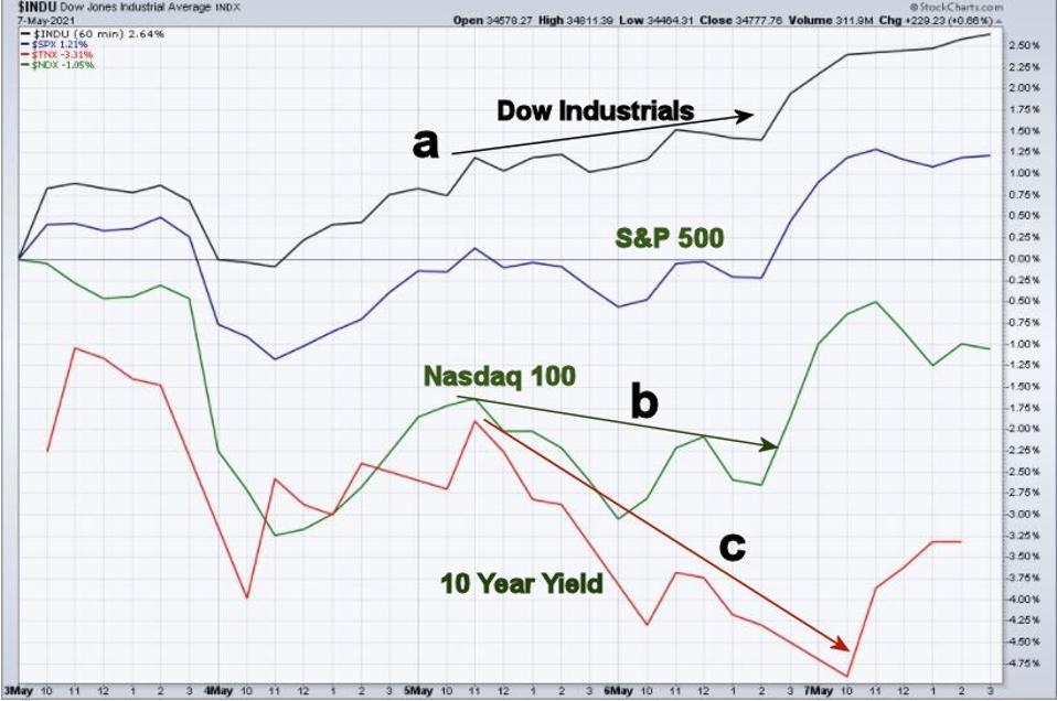 Last Week's Markets
