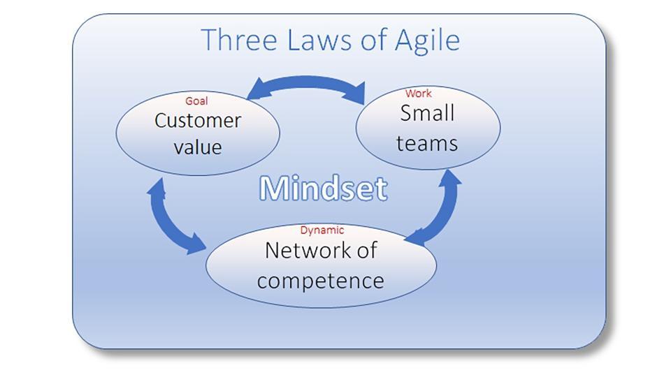 Figure 2: Three laws of agile