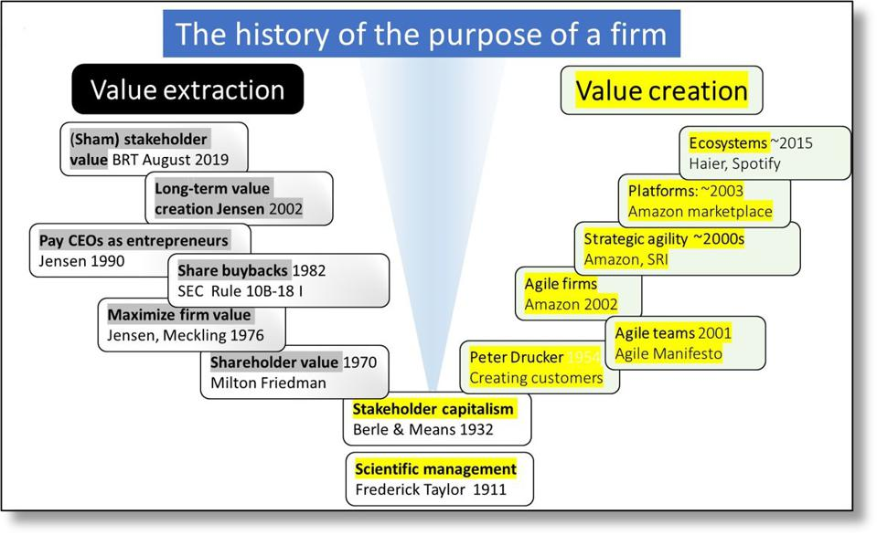Figure 3 Origins of the law of the customer