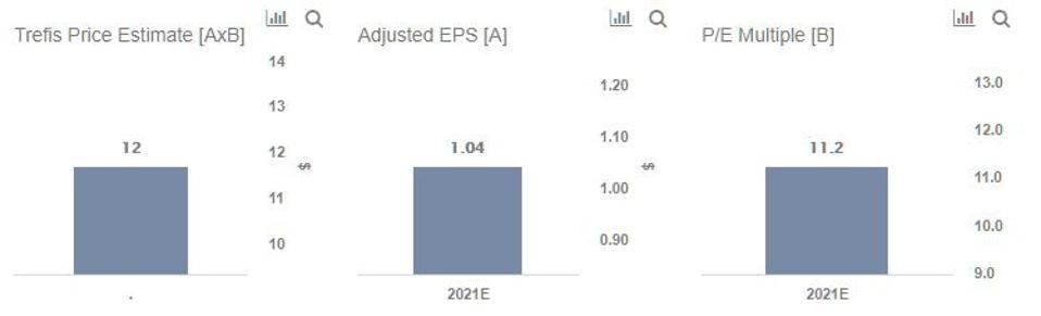 Trefis Price Estimate For CS
