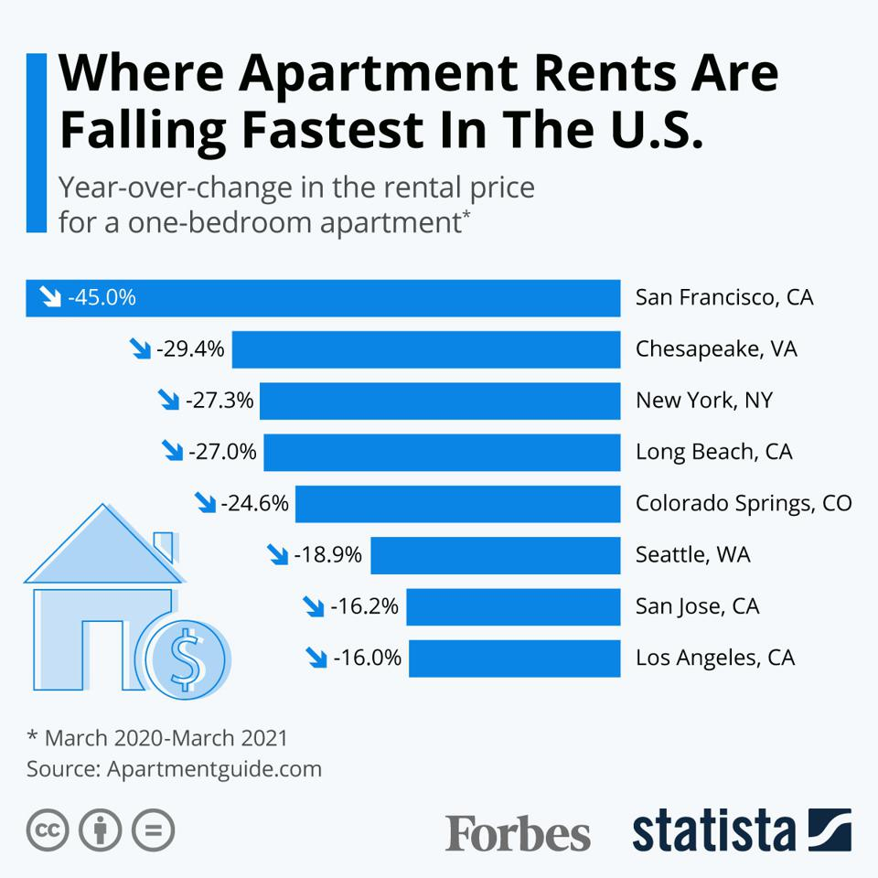 Where Apartment Rents Are Falling Fastest In The U.S.