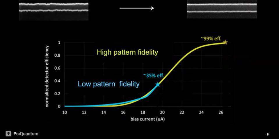 How rough surfaces affect photon detectors