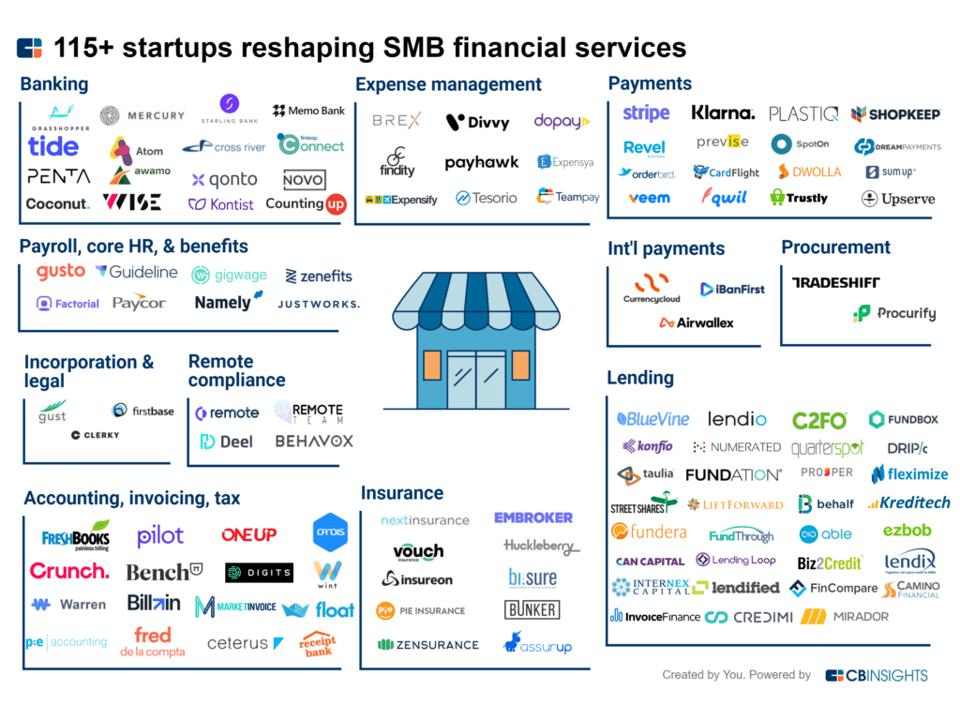 There is an explosion of innovators serving SMBs various financial services needs.