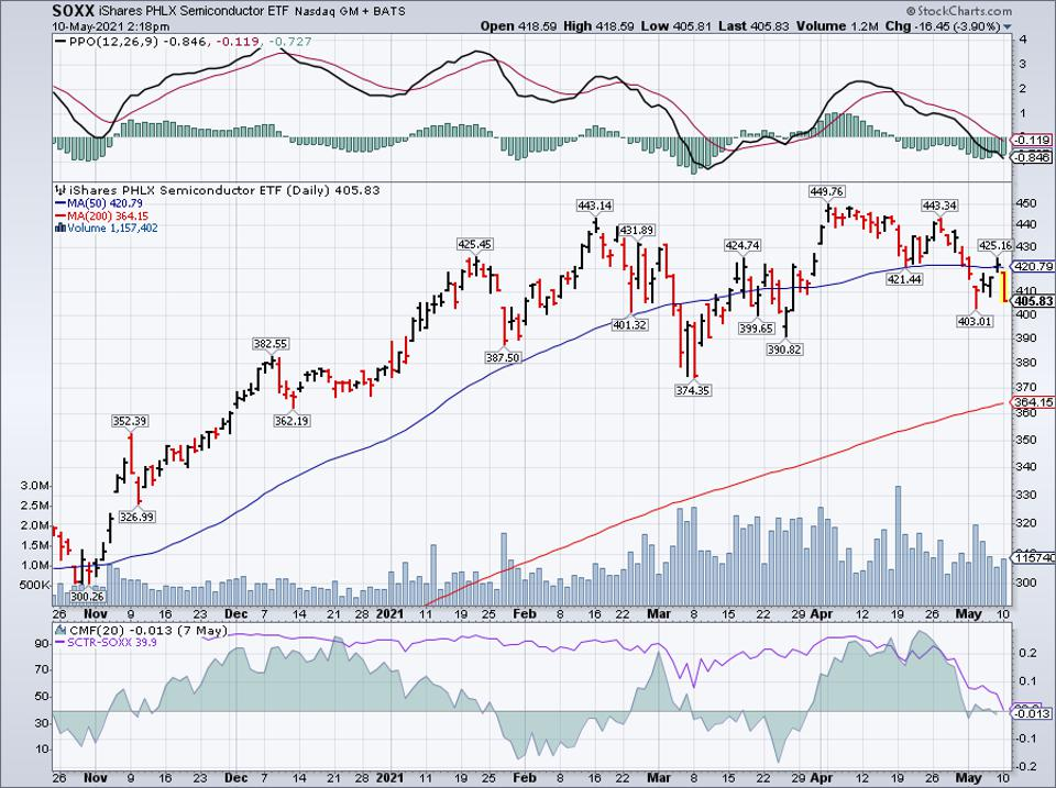 Simple moving average of iShares PHLX Semiconductor ETF (SOXX)