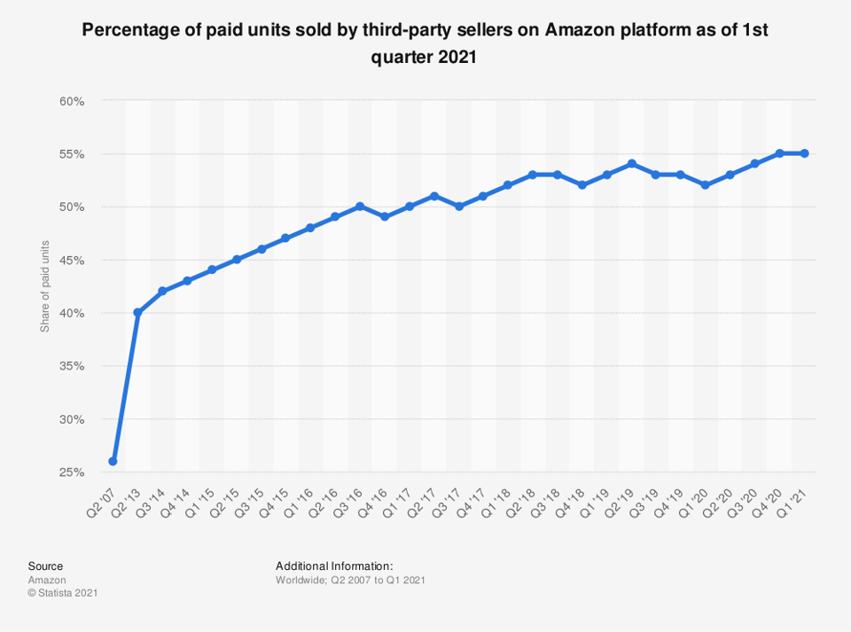 Amazon itself is responsible for less than half of the unit sales through its sites.