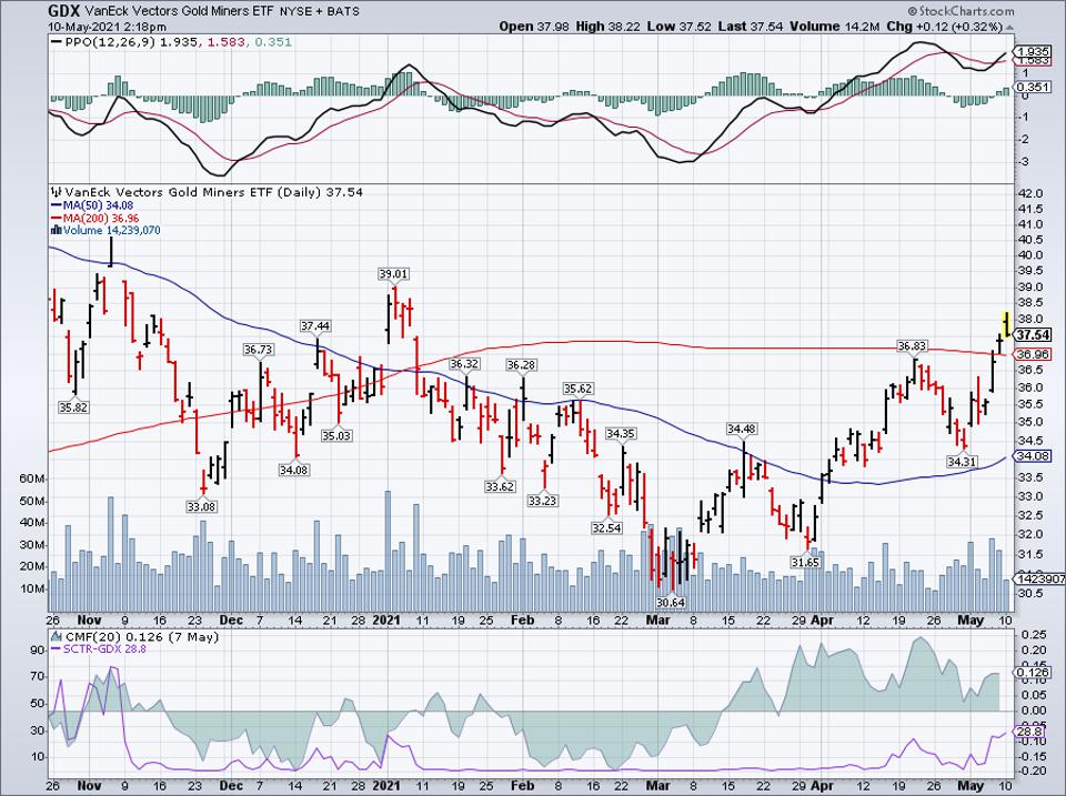 Simple moving average of VanEck Vectors Gold Miners ETF (GDX)