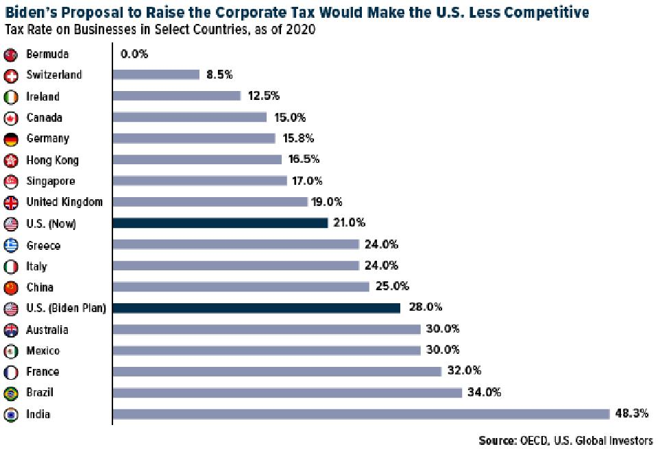 Biden's proposal to raise the corporate tax rate would make the U.S. less competitive