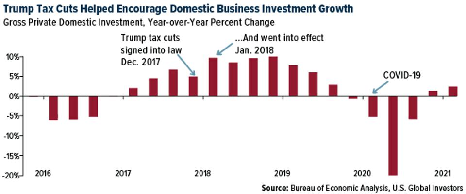 Trump tax cuts helped encourage domestic business investment growth