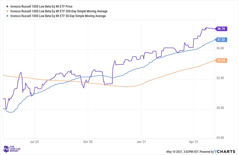 Simple moving average of Invesco Russell 1000 Low Beta Equal Weight ETF (USLB)
