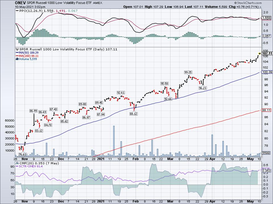 Simple moving average of SPDR Russell 1000 Low Volatility Focus ETF (ONEV)