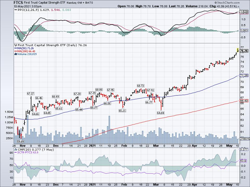 Simple moving average of First Trust Capital Strength ETF (FTCS)