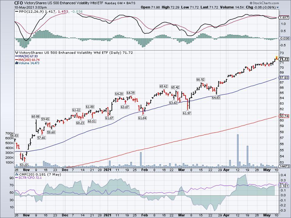 Simple moving average of VictoryShares US 500 Enhanced Volatility Wtd ETF (CFO)
