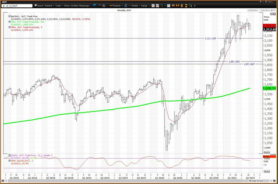 The Weekly Chart Forr The Russell 2000 Is Negative