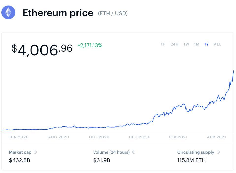 ethereum, ethereum price, ethereum price prediction, chart