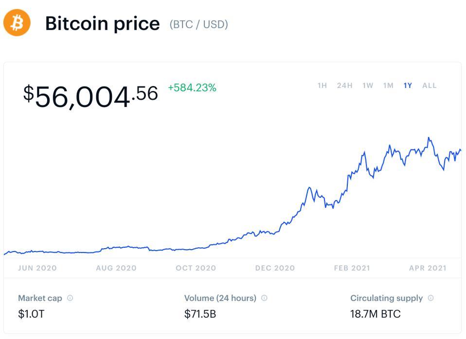 比特币,比特币价格,图表