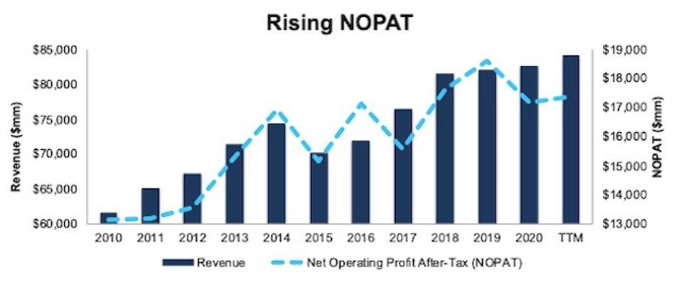 JNJ Revenue And NOPAT Since 2010