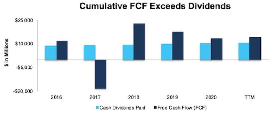 JNJ FCF vs. Dividends