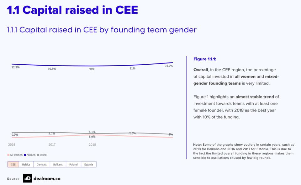 Some of the findings from the report shine a light on inequality in the amount of capital raised by male vs. female founders