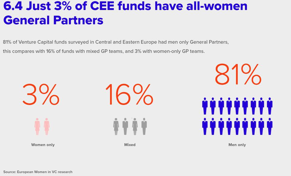 Women in deeply under-represented when it comes to senior roles within the funds