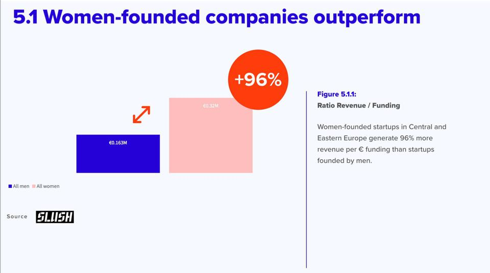 Women-founded and women-led startups generate more revenue per $ invested and outperform in capital productivity by 96%