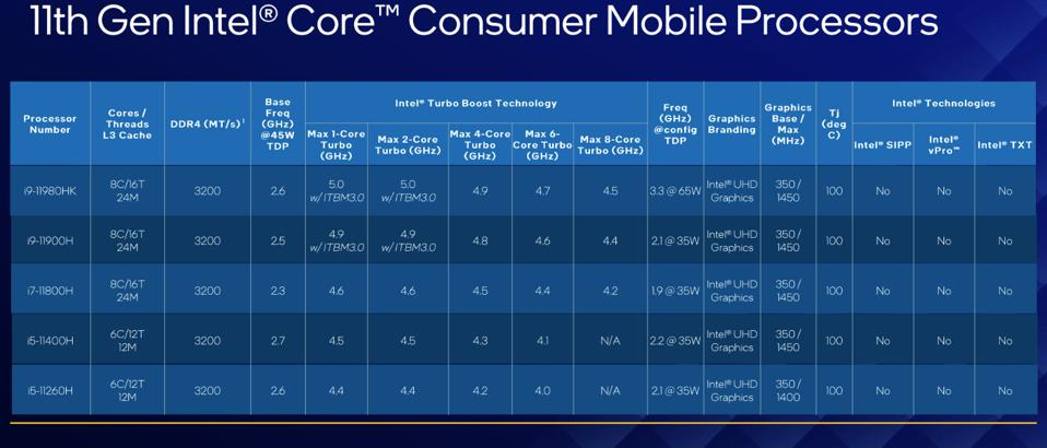 Intel has launched new 11th Gen mobile processors for laptops, with speeds up 5GHz