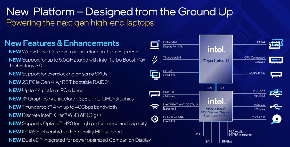 Intel's new CPUs are built using a 10nm manufacturing process and SuperFin technology and support PCIe 4.0 and Thunderbolt 4
