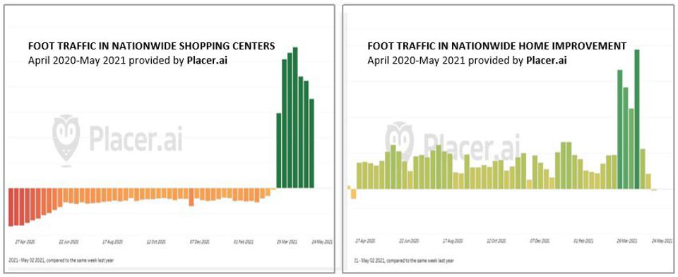 Stark contrasts in Y-O-Y foot traffic between shopping centers & home improvement stores