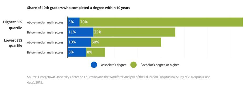 From Georgetown Center on Education and the Workforce: Born to Win, Schooled to Lose