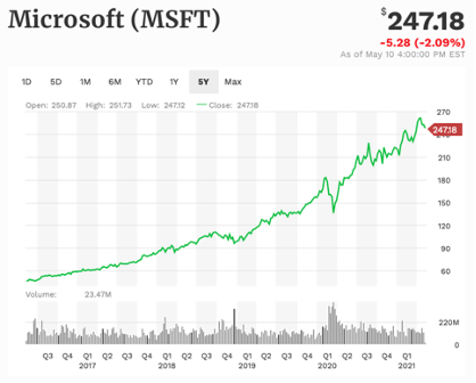 Microsoft 5-year performance